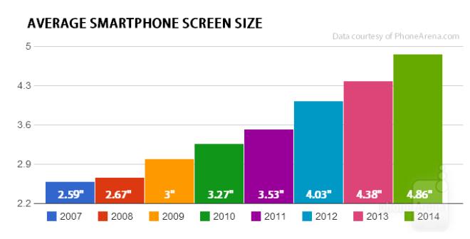 phone screen statitics